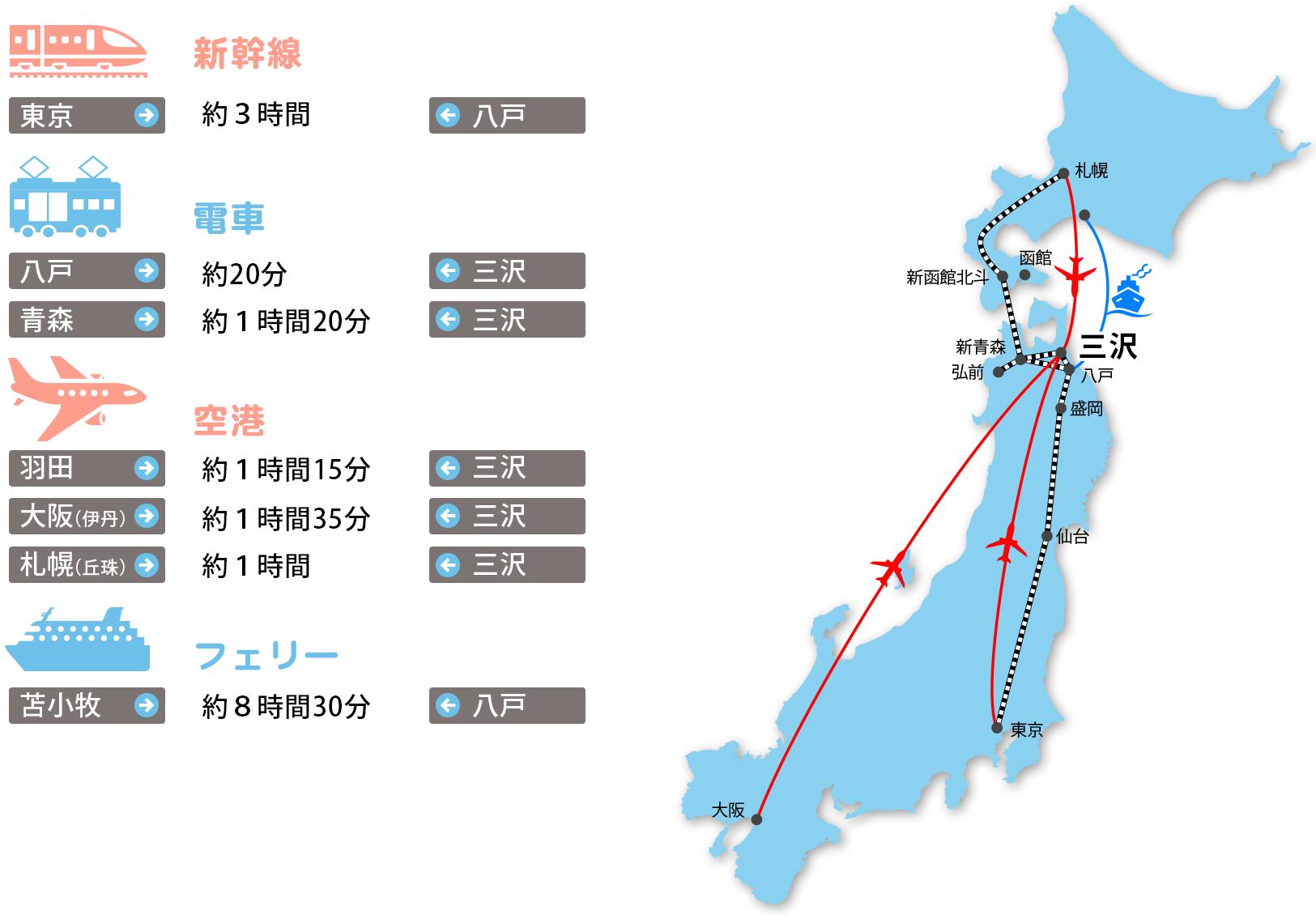 三沢市へのアクセス